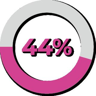 91% das pessoas que sofrem de insônia reduziram ou eliminaram completamente o uso de medicamentos para dormir
